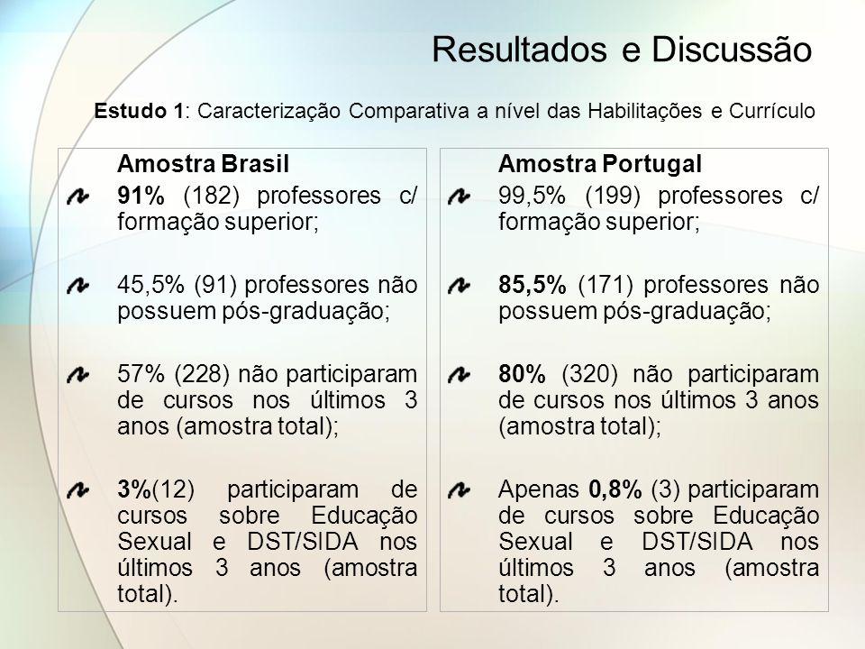 Resultados e Discussão Amostra Brasil 91% (182) professores c/ formação superior; 45,5% (91) professores não possuem pós-graduação; 57% (228) não part