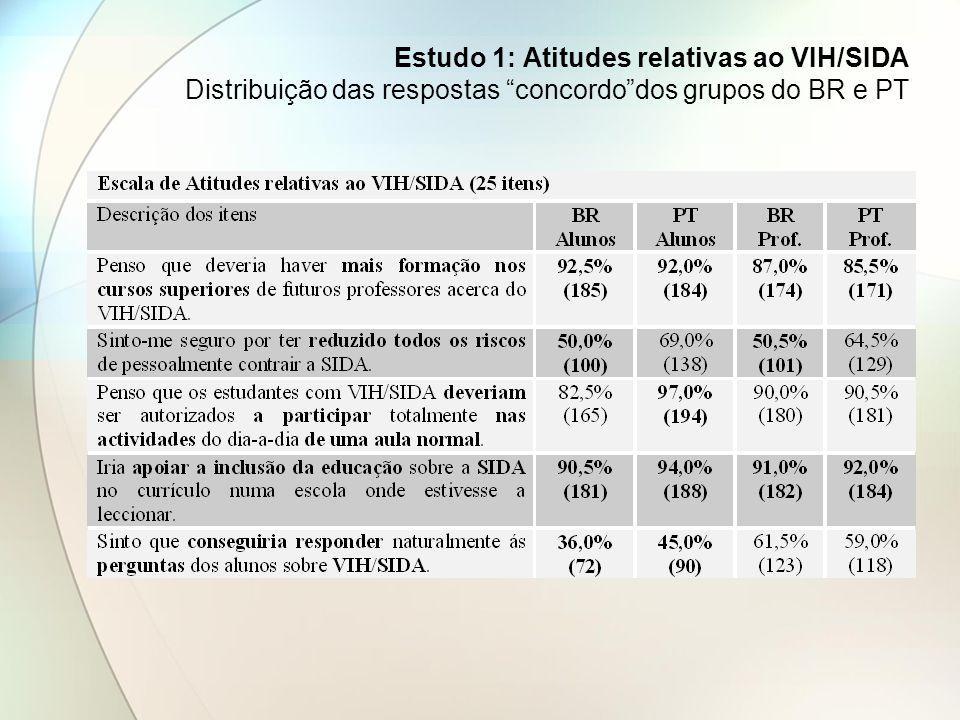 Estudo 1: Atitudes relativas ao VIH/SIDA Distribuição das respostas concordodos grupos do BR e PT