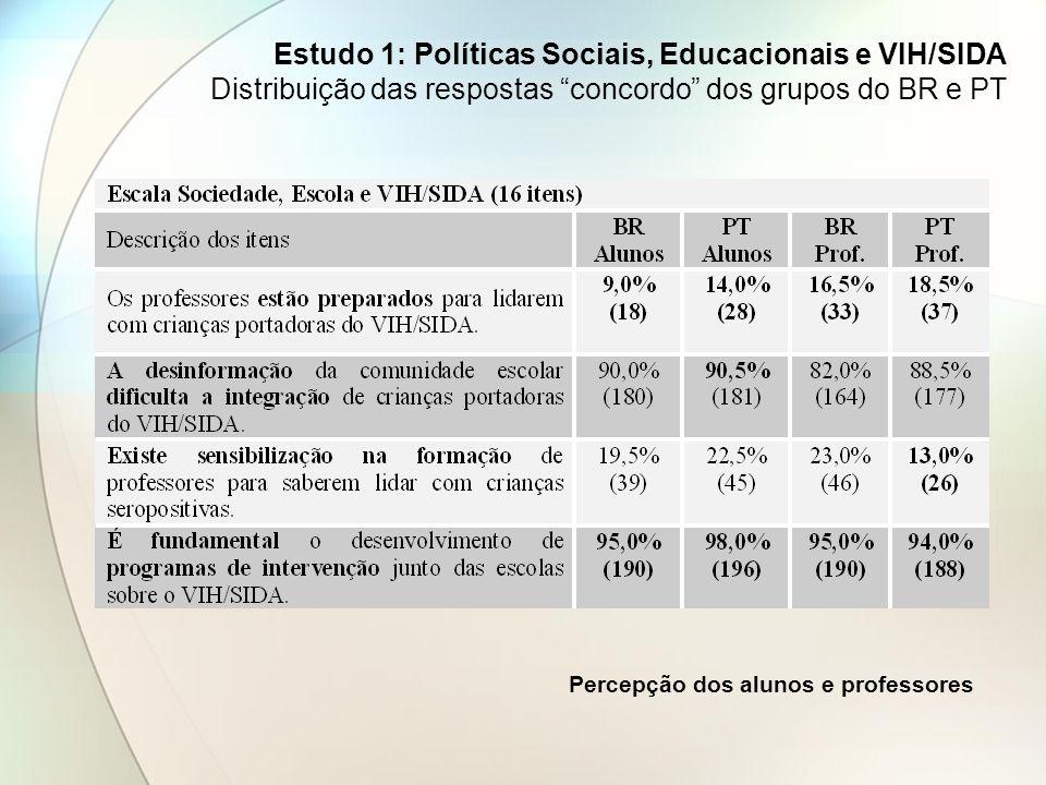 Estudo 1: Políticas Sociais, Educacionais e VIH/SIDA Distribuição das respostas concordo dos grupos do BR e PT Percepção dos alunos e professores