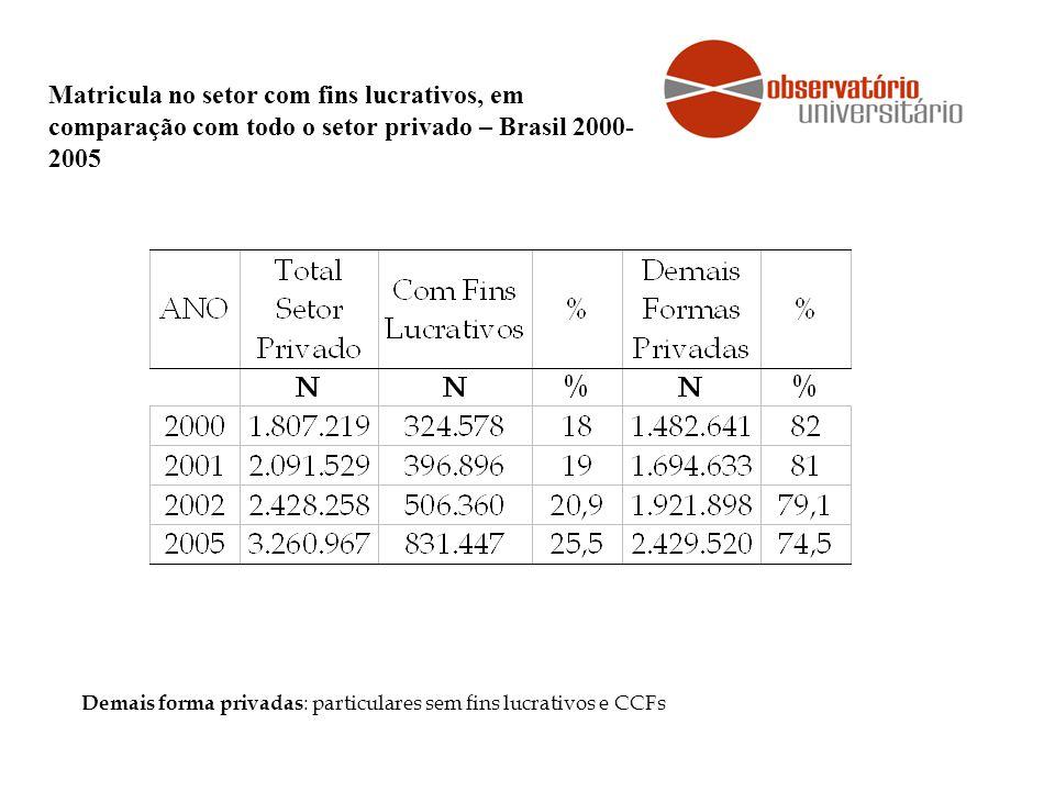 Matricula no setor com fins lucrativos, em comparação com todo o setor privado – Brasil 2000- 2005 Demais forma privadas : particulares sem fins lucra