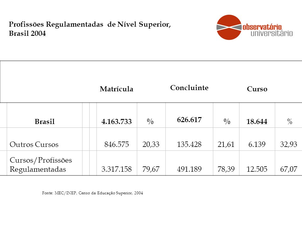 Profissões Regulamentadas de Nível Superior, Brasil 2004 Matrícula Concluinte Curso Brasil 4.163.733% 626.617 % 18.644 % Outros Cursos 846.57520,33135.42821,616.13932,93 Cursos/Profissões Regulamentadas 3.317.15879,67491.18978,3912.50567,07 Fonte: MEC/INEP, Censo da Educação Superior, 2004