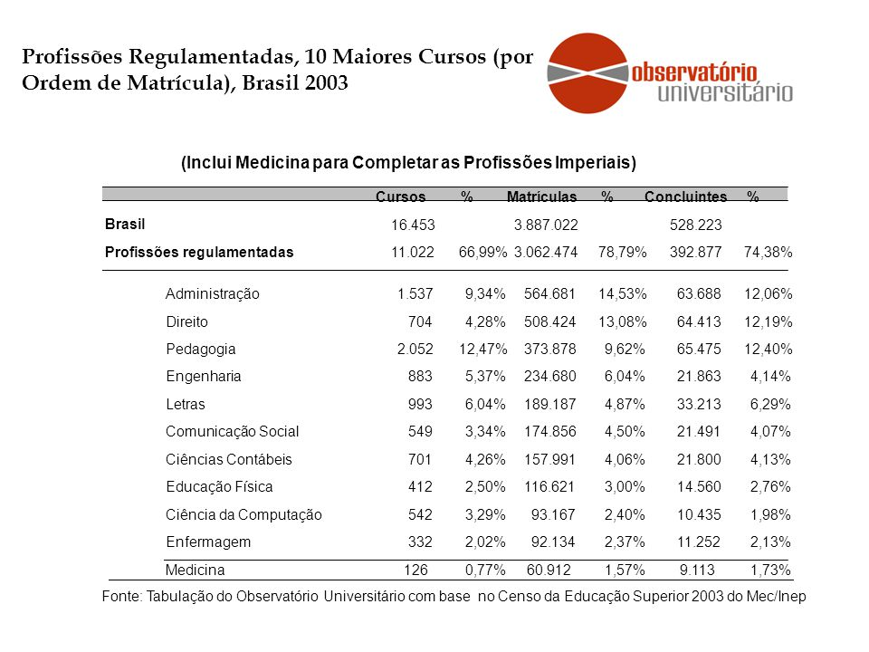 Cursos%Matrículas%Concluintes% Brasil 16.4533.887.022528.223 Profissões regulamentadas 11.02266,99%3.062.47478,79%392.87774,38% Administração1.5379,34%564.68114,53%63.68812,06% Direito7044,28%508.42413,08%64.41312,19% Pedagogia2.05212,47%373.8789,62%65.47512,40% Engenharia8835,37%234.6806,04%21.8634,14% Letras9936,04%189.1874,87%33.2136,29% Comunicação Social5493,34%174.8564,50%21.4914,07% Ciências Contábeis7014,26%157.9914,06%21.8004,13% Educação Física4122,50%116.6213,00%14.5602,76% Ciência da Computação5423,29%93.1672,40%10.4351,98% Enfermagem3322,02%92.1342,37%11.2522,13% Medicina126 0,77%60.912 1,57%9.113 1,73% Fonte: Tabulação do Observatório Universitário com base no Censo da Educação Superior 2003 do Mec/Inep Profissões Regulamentadas, 10 Maiores Cursos (por Ordem de Matrícula), Brasil 2003 (Inclui Medicina para Completar as Profissões Imperiais)