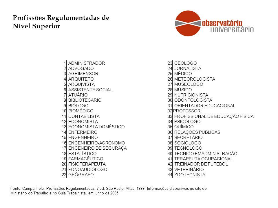 Profissões Regulamentadas de Nível Superior Fonte: Campanhole, Profissões Regulamentadas, 7 ed. São Paulo: Atlas, 1999; Informações disponíveis no sit