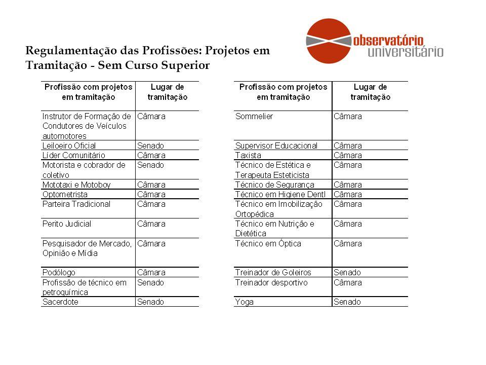 Regulamentação das Profissões: Projetos em Tramitação - Sem Curso Superior