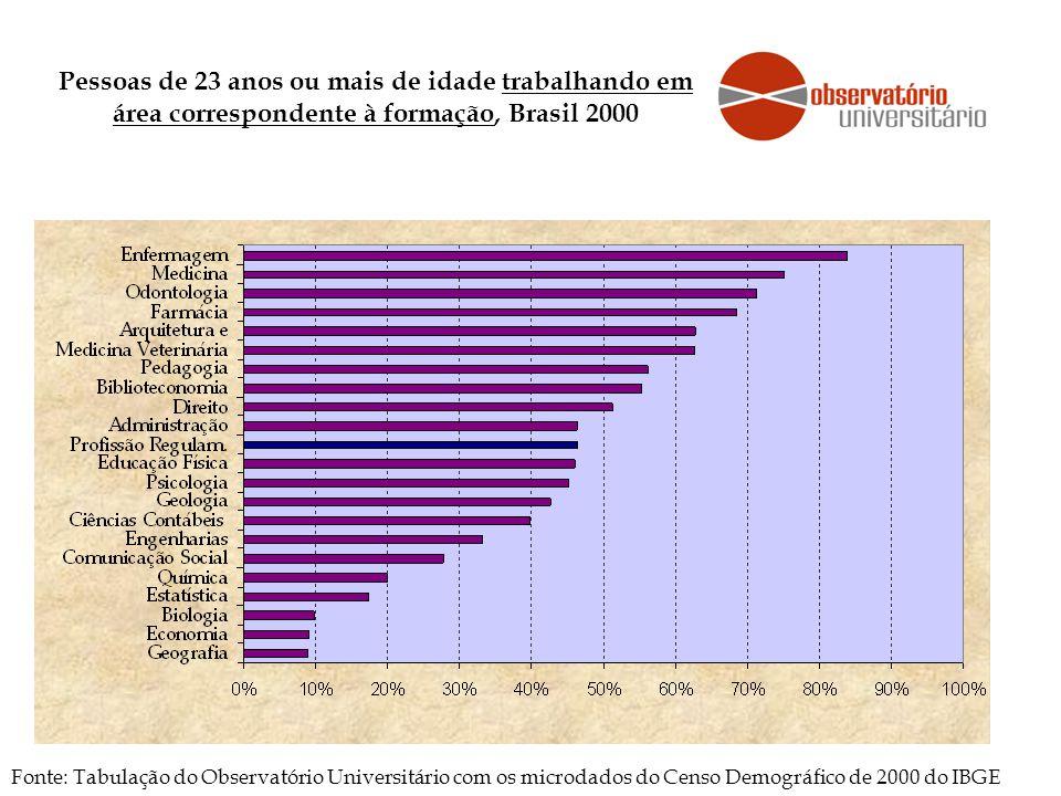 Pessoas de 23 anos ou mais de idade trabalhando em área correspondente à formação, Brasil 2000 Fonte: Tabulação do Observatório Universitário com os microdados do Censo Demográfico de 2000 do IBGE