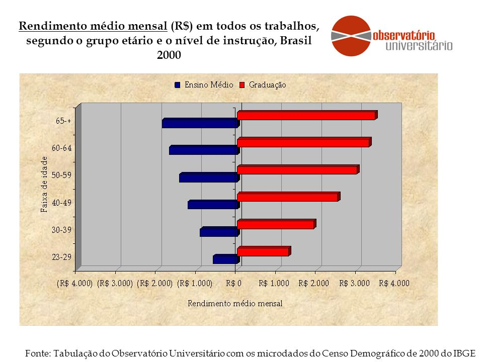 Rendimento médio mensal (R$) em todos os trabalhos, segundo o grupo etário e o nível de instrução, Brasil 2000 Fonte: Tabulação do Observatório Universitário com os microdados do Censo Demográfico de 2000 do IBGE