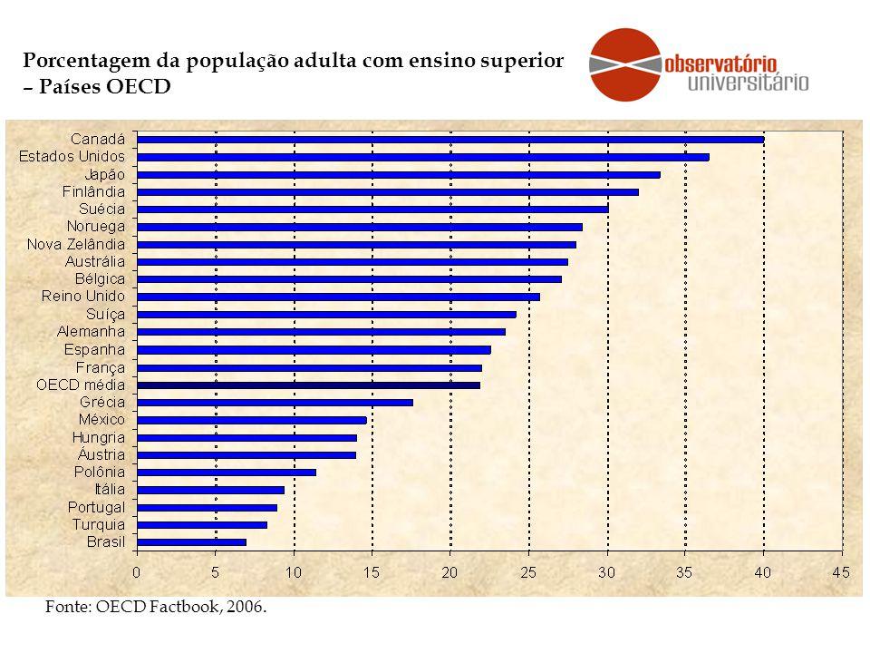 Porcentagem da população adulta com ensino superior – Países OECD Fonte: OECD Factbook, 2006.