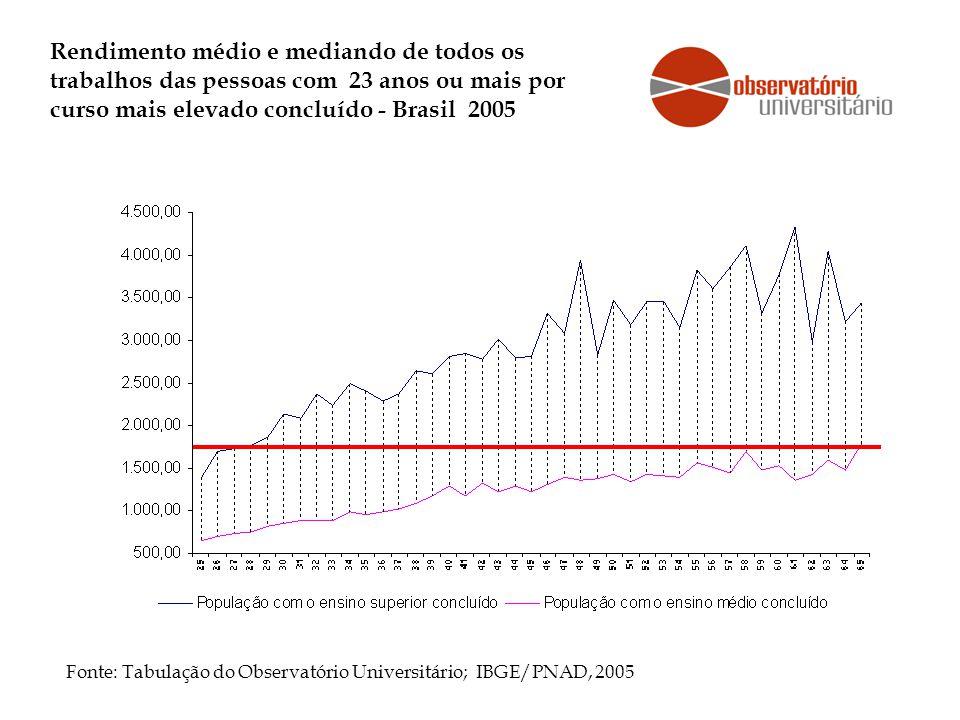 Rendimento médio e mediando de todos os trabalhos das pessoas com 23 anos ou mais por curso mais elevado concluído - Brasil 2005 Fonte: Tabulação do Observatório Universitário; IBGE/PNAD, 2005