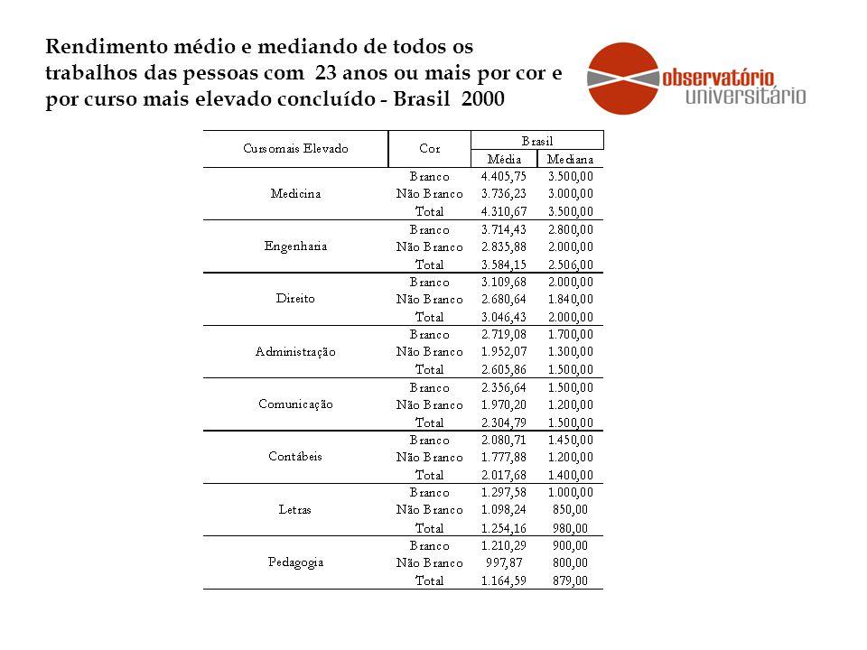 Rendimento médio e mediando de todos os trabalhos das pessoas com 23 anos ou mais por cor e por curso mais elevado concluído - Brasil 2000