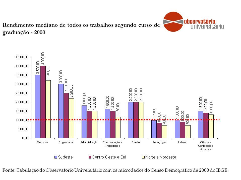 Rendimento mediano de todos os trabalhos segundo curso de gradua ç ão - 2000 Fonte: Tabulação do Observatório Universitário com os microdados do Censo