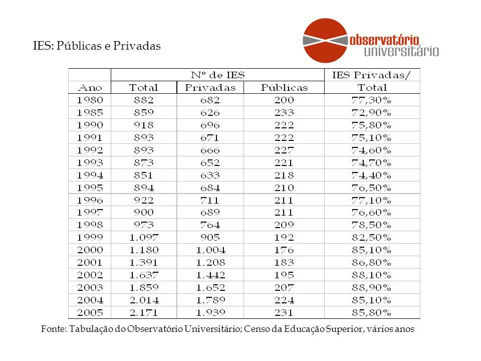 Fonte: Tabulação do Observatório Universitário; Censo da Educação Superior, vários anos IES: Públicas e Privadas