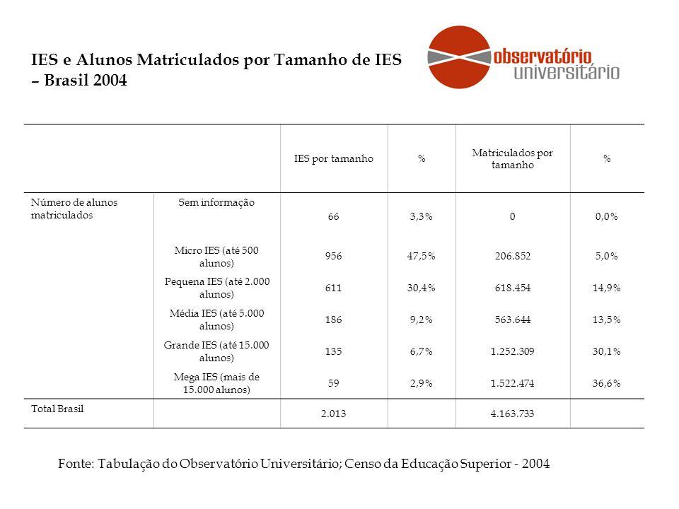 IES e Alunos Matriculados por Tamanho de IES – Brasil 2004 Fonte: Tabulação do Observatório Universitário; Censo da Educação Superior - 2004 IES por tamanho% Matriculados por tamanho % Número de alunos matriculados Sem informação 663,3%00,0% Micro IES (até 500 alunos) 95647,5%206.8525,0% Pequena IES (até 2.000 alunos) 61130,4%618.45414,9% Média IES (até 5.000 alunos) 1869,2%563.64413,5% Grande IES (até 15.000 alunos) 1356,7%1.252.30930,1% Mega IES (mais de 15.000 alunos) 592,9%1.522.47436,6% Total Brasil 2.013 4.163.733