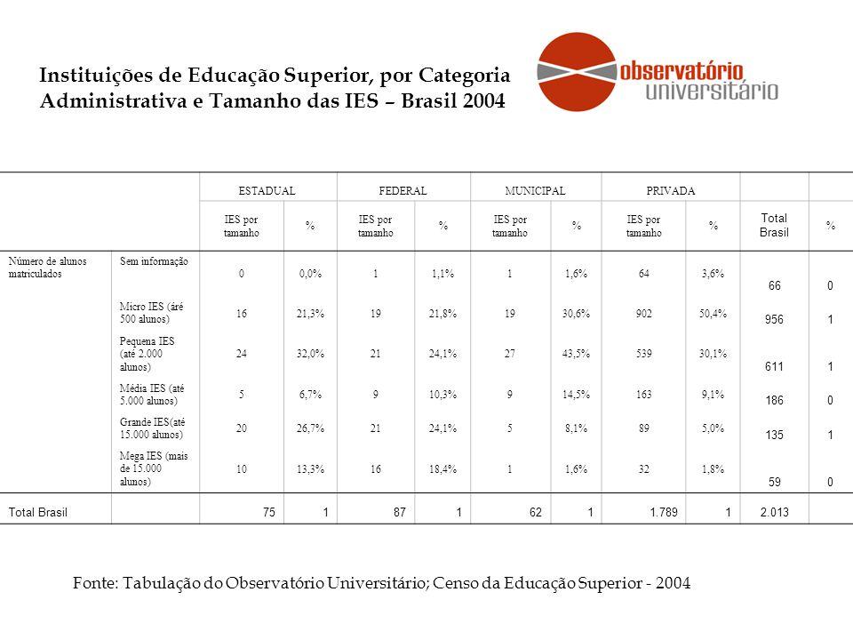 Instituições de Educação Superior, por Categoria Administrativa e Tamanho das IES – Brasil 2004 Fonte: Tabulação do Observatório Universitário; Censo da Educação Superior - 2004 ESTADUALFEDERALMUNICIPALPRIVADA IES por tamanho % % % % Total Brasil % Número de alunos matriculados Sem informação 00,0%11,1%11,6%643,6% 660 Micro IES (áré 500 alunos) 1621,3%1921,8%1930,6%90250,4% 9561 Pequena IES (até 2.000 alunos) 2432,0%2124,1%2743,5%53930,1% 6111 Média IES (até 5.000 alunos) 56,7%910,3%914,5%1639,1% 1860 Grande IES(até 15.000 alunos) 2026,7%2124,1%58,1%895,0% 1351 Mega IES (mais de 15.000 alunos) 1013,3%1618,4%11,6%321,8% 590 Total Brasil 7518716211.78912.013