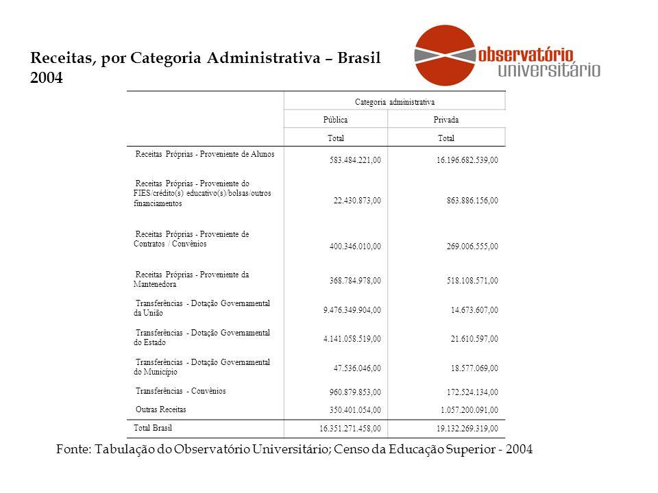Receitas, por Categoria Administrativa – Brasil 2004 Fonte: Tabulação do Observatório Universitário; Censo da Educação Superior - 2004 Categoria administrativa PúblicaPrivada Total Receitas Próprias - Proveniente de Alunos 583.484.221,0016.196.682.539,00 Receitas Próprias - Proveniente do FIES/crédito(s) educativo(s)/bolsas/outros financiamentos 22.430.873,00863.886.156,00 Receitas Próprias - Proveniente de Contratos / Convênios 400.346.010,00269.006.555,00 Receitas Próprias - Proveniente da Mantenedora 368.784.978,00518.108.571,00 Transferências - Dotação Governamental da União 9.476.349.904,0014.673.607,00 Transferências - Dotação Governamental do Estado 4.141.058.519,0021.610.597,00 Transferências - Dotação Governamental do Município 47.536.046,0018.577.069,00 Transferências - Convênios 960.879.853,00172.524.134,00 Outras Receitas 350.401.054,001.057.200.091,00 Total Brasil 16.351.271.458,0019.132.269.319,00