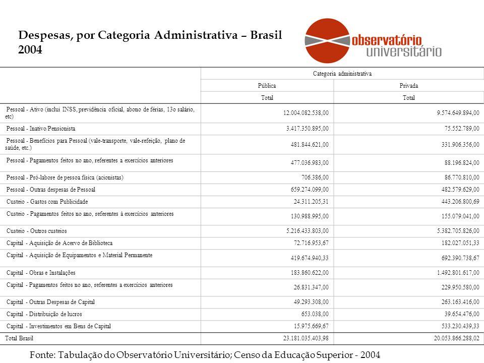 Despesas, por Categoria Administrativa – Brasil 2004 Fonte: Tabulação do Observatório Universitário; Censo da Educação Superior - 2004 Categoria administrativa PúblicaPrivada Total Pessoal - Ativo (inclui INSS, previdência oficial, abono de férias, 13o salário, etc) 12.004.082.538,009.574.649.894,00 Pessoal - Inativo/Pensionista3.417.350.895,0075.552.789,00 Pessoal - Benefícios para Pessoal (vale-transporte, vale-refeição, plano de saúde, etc.) 481.844.621,00331.906.356,00 Pessoal - Pagamentos feitos no ano, referentes a exercícios anteriores 477.036.983,0088.196.824,00 Pessoal - Pró-labore de pessoa física (acionistas)706.386,0086.770.810,00 Pessoal - Outras despesas de Pessoal659.274.099,00482.579.629,00 Custeio - Gastos com Publicidade24.311.205,31443.206.800,69 Custeio - Pagamentos feitos no ano, referentes à exercícios anteriores 130.988.995,00155.079.041,00 Custeio - Outros custeios5.216.433.803,005.382.705.826,00 Capital - Aquisição de Acervo de Biblioteca72.716.953,67182.027.051,33 Capital - Aquisição de Equipamentos e Material Permanente 419.674.940,33692.390.738,67 Capital - Obras e Instalações183.860.622,001.492.801.617,00 Capital - Pagamentos feitos no ano, referentes a exercícios anteriores 26.831.347,00229.950.580,00 Capital - Outras Despesas de Capital49.293.308,00263.163.416,00 Capital - Distribuição de lucros653.038,0039.654.476,00 Capital - Investimentos em Bens de Capital15.975.669,67533.230.439,33 Total Brasil23.181.035.403,9820.053.866.288,02