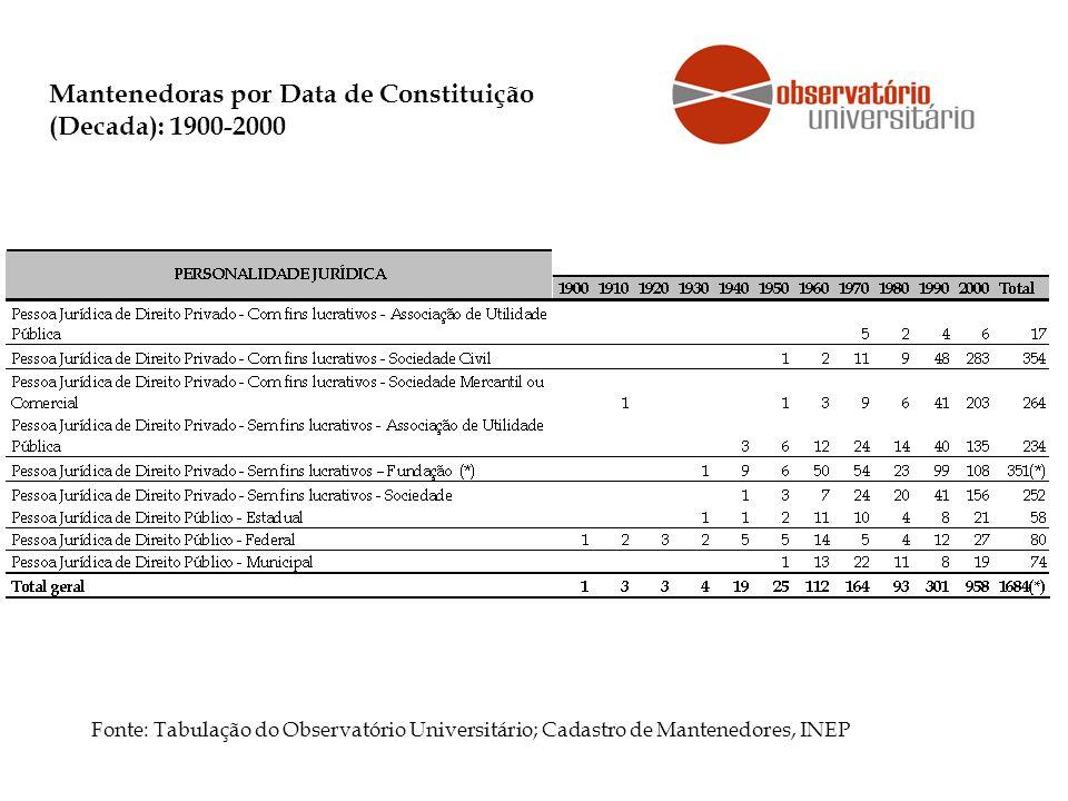 Mantenedoras por Data de Constituição (Decada): 1900-2000 Fonte: Tabulação do Observatório Universitário; Cadastro de Mantenedores, INEP