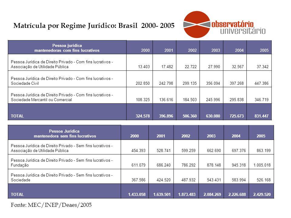 Matrícula por Regime Jurídico: Brasil 2000- 2005 Pessoa Jurídica mantenedora sem fins lucrativos200020012002200320042005 Pessoa Jurídica de Direito Pr