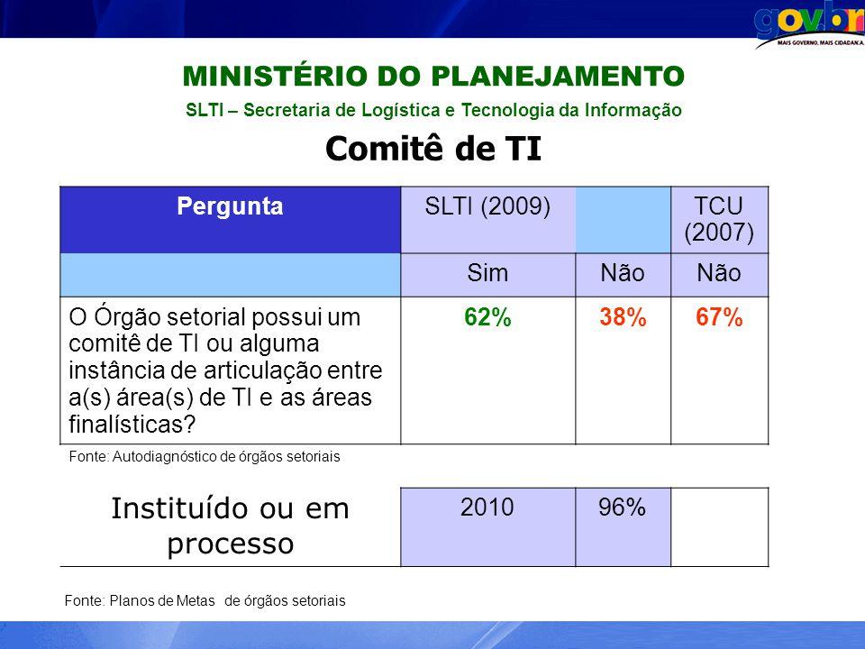 MINISTÉRIO DO PLANEJAMENTO SLTI – Secretaria de Logística e Tecnologia da Informação Comitê de TI PerguntaSLTI (2009)TCU (2007) SimNão O Órgão setoria