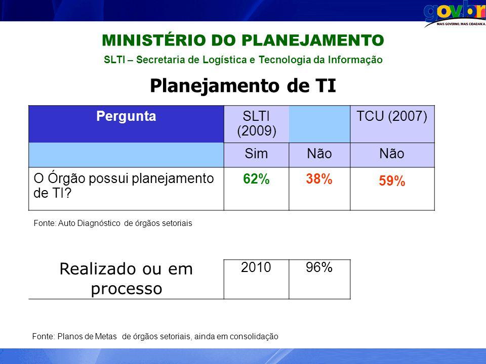 MINISTÉRIO DO PLANEJAMENTO SLTI – Secretaria de Logística e Tecnologia da Informação Planejamento de TI PerguntaSLTI (2009) TCU (2007) SimNão O Órgão