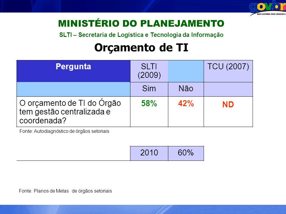 MINISTÉRIO DO PLANEJAMENTO SLTI – Secretaria de Logística e Tecnologia da Informação Orçamento de TI PerguntaSLTI (2009) TCU (2007) SimNão O orçamento