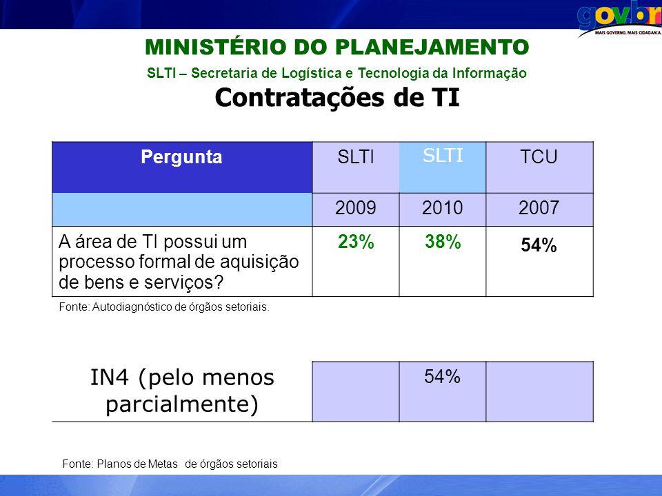 MINISTÉRIO DO PLANEJAMENTO SLTI – Secretaria de Logística e Tecnologia da Informação Contratações de TI PerguntaSLTI TCU 200920102007 A área de TI pos