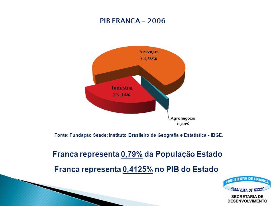 Fonte: Fundação Seade; Instituto Brasileiro de Geografia e Estatística - IBGE.