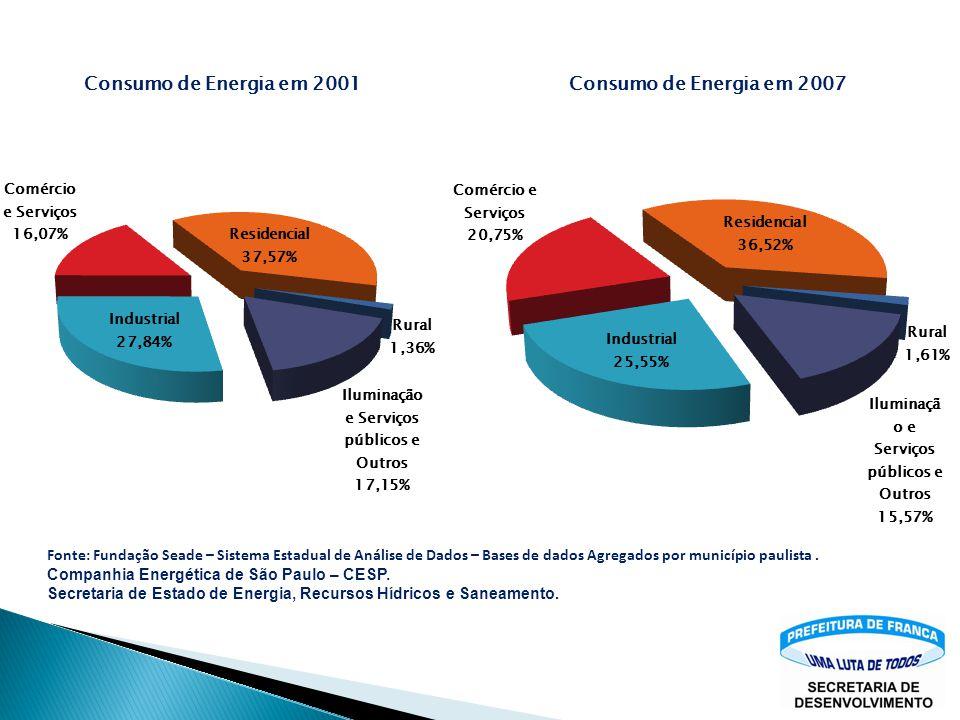 Fonte: Fundação Seade – Sistema Estadual de Análise de Dados – Bases de dados Agregados por município paulista. Companhia Energética de São Paulo – CE