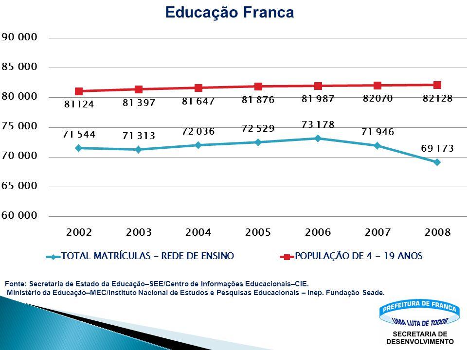 Fonte: Secretaria de Estado da Educação–SEE/Centro de Informações Educacionais–CIE. Ministério da Educação–MEC/Instituto Nacional de Estudos e Pesquis
