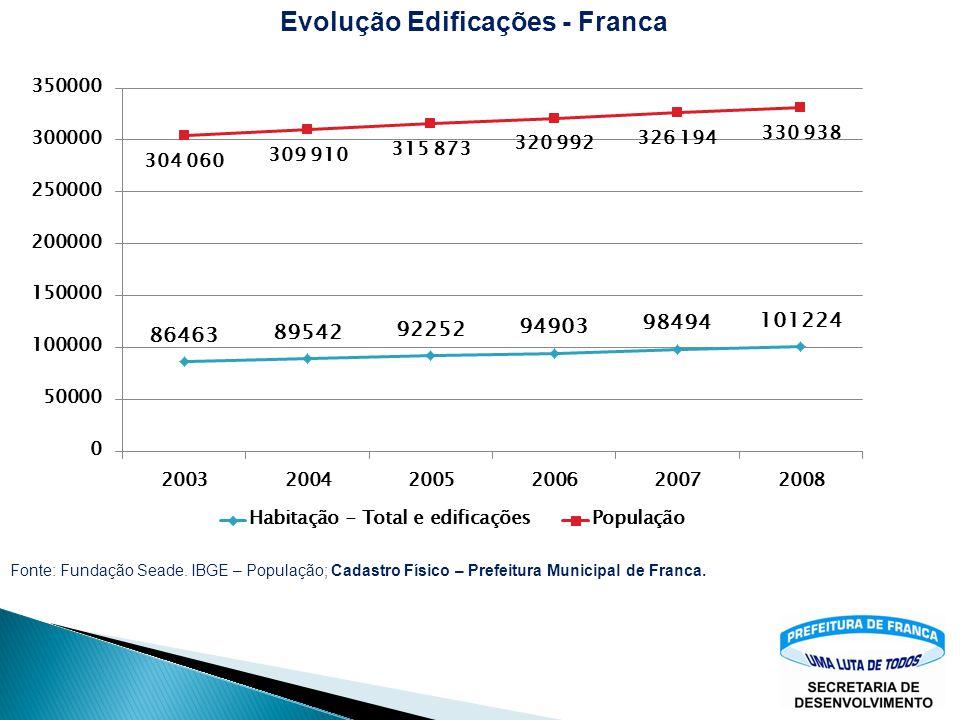 20032000 Existência de Favelas NãoGRAU DE URBANIZAÇÃO98,08 Fonte: Fundação Seade Pesquisa Municipal Unificada–PMU. 200320042005200620072008 Habitação