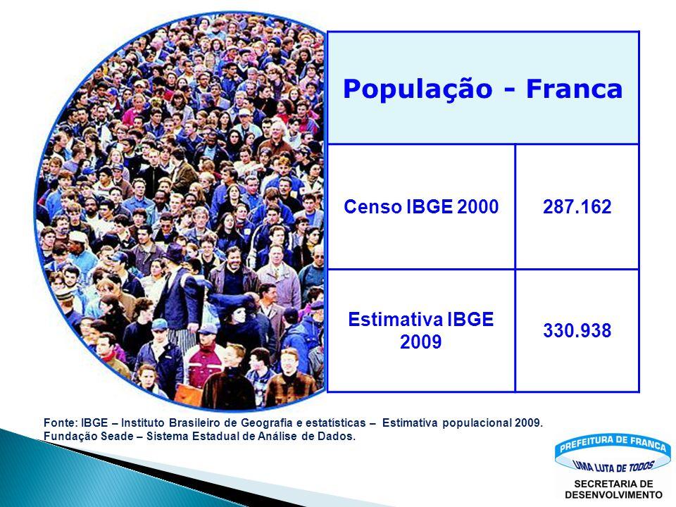 Indicadores Sócio-Econômicos da cidade. Dinâmica Populacional; Evolução do PIB; Emprego; Consumo de Energia; Comércio Exterior.