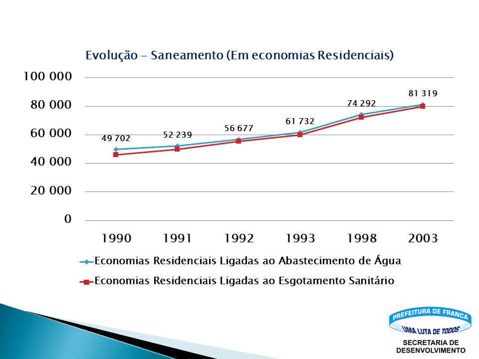 Consumo residencial = 86% do medido Consumo Industrial = 14% do medido Projeção de consumo médio = 221 L/dia Redução de perdas = 25,8% Volume de L/ ha