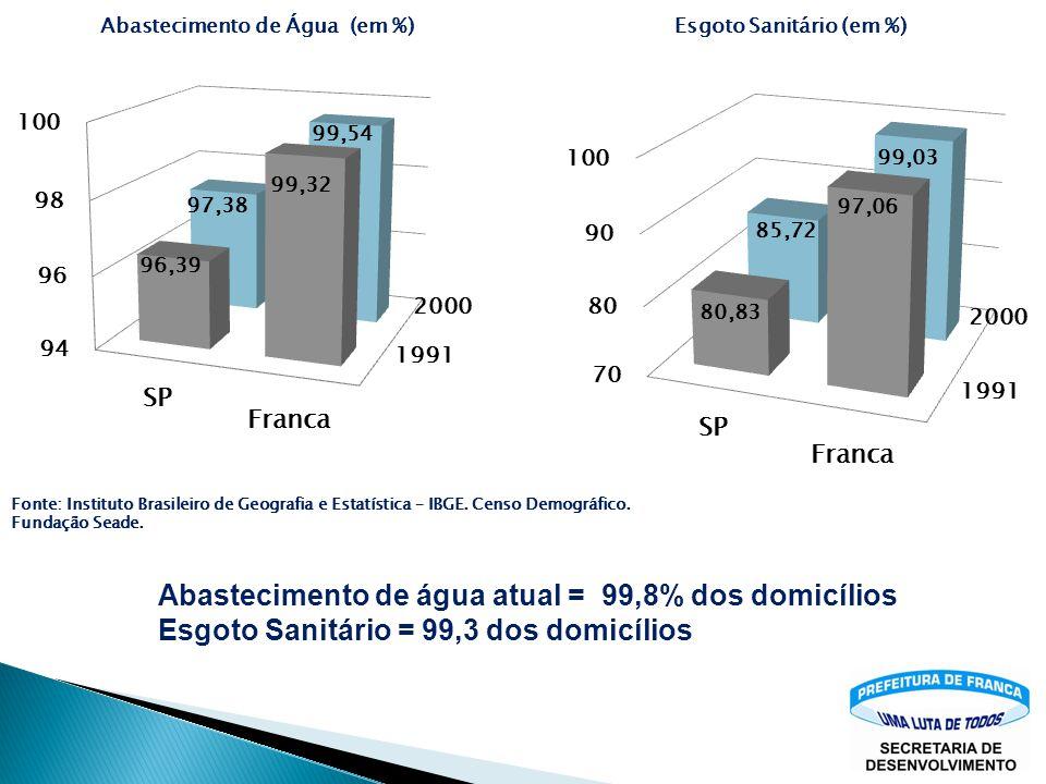 Abastecimento de água atual = 99,8% dos domicílios Esgoto Sanitário = 99,3 dos domicílios Fonte: Instituto Brasileiro de Geografia e Estatística – IBGE.