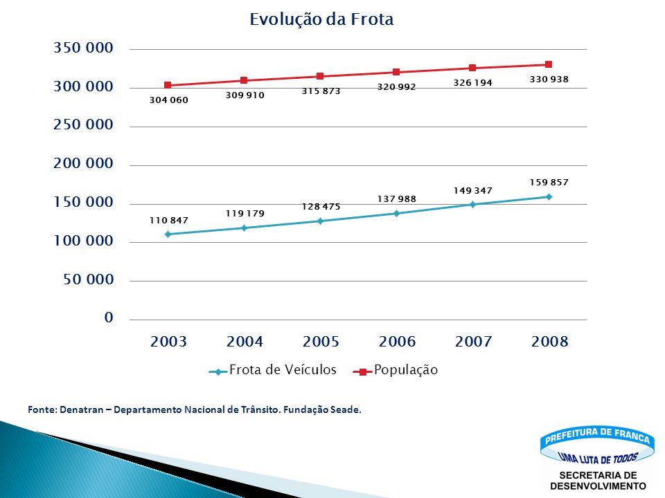 Tabela 7.6 – Frota Veículos Franca Variável2002200320042005200620072008 Franca Transporte - Frota Total de Veículos 104.724110.847119.179128.475137.98
