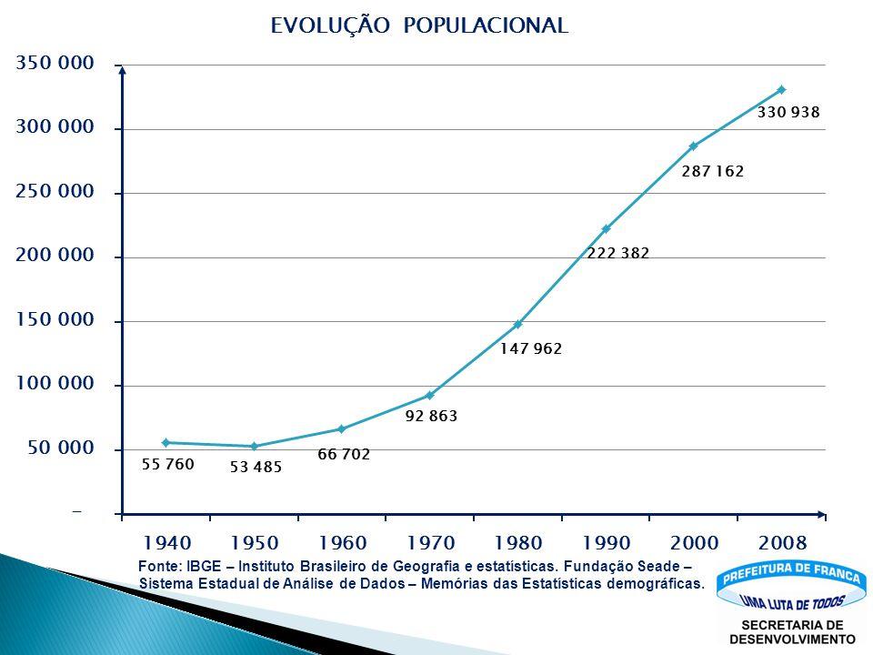 População - Franca Censo IBGE 2000287.162 Estimativa IBGE 2009 330.938 Fonte: IBGE – Instituto Brasileiro de Geografia e estatísticas – Estimativa pop