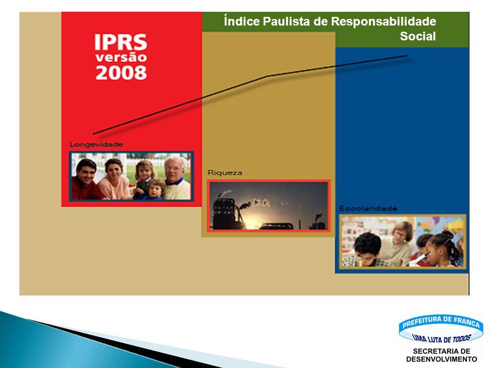 IDH - Índice de Desenvolvimento Humano 198019912000 Estado de São Paulo IDH-M 0,7280,7730,814 Número de MUNICÍPIOS... 656 Franca IDH-M 0,7520,7830,82