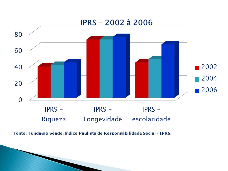 Variável2002 2004 2006 Franca IPRS - Riqueza 384043 IPRS - Longevidade 71 74 IPRS - Escolaridade434765 AnoCidadeRiquezaLongevidadeEscolaridade 2006Fra