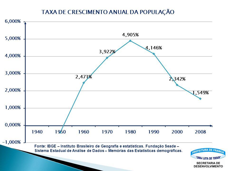 Fonte: IBGE – Instituto Brasileiro de Geografia e estatísticas. Fundação Seade – Sistema Estadual de Análise de Dados – Memórias das Estatísticas demo