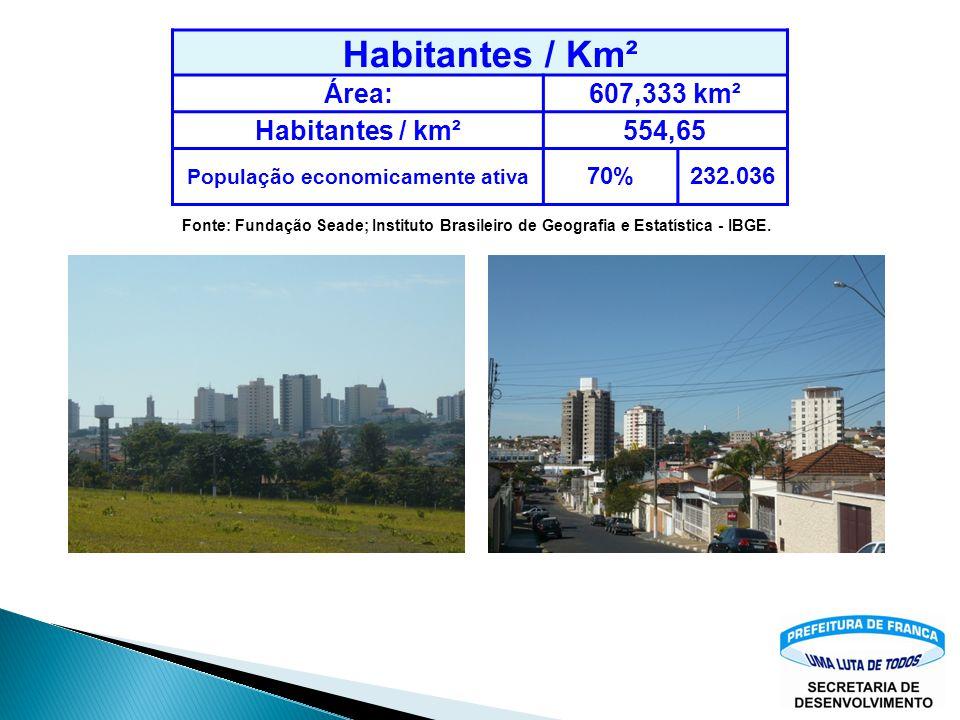 Habitantes / Km² Área:607,333 km² Habitantes / km²554,65 População economicamente ativa 70%232.036 Fonte: Fundação Seade; Instituto Brasileiro de Geografia e Estatística - IBGE.