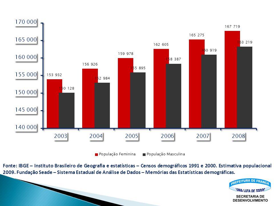Habitantes / Km² Área:607,333 km² Habitantes / km²554,65 População economicamente ativa 70%232.036 Fonte: Fundação Seade; Instituto Brasileiro de Geog
