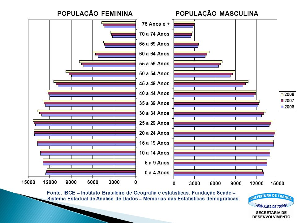 Fonte: IBGE – Instituto Brasileiro de Geografia e estatísticas – Censos demográficos 1991 e 2000. Estimativa populacional 2009. Fundação Seade – Siste