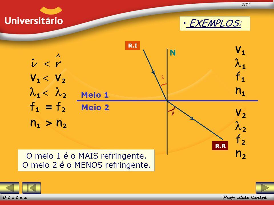 UFRGS 2005 Prof. Luiz Carlos UFRGS 2005 Prof. Luiz Carlos 2011 F í s i c a Meio 1 Meio 2 EXEMPLOS: N R.I R.R î r ^ V 1 1 f 1 n 1 V 2 2 f 2 n 2 V 1 V 2