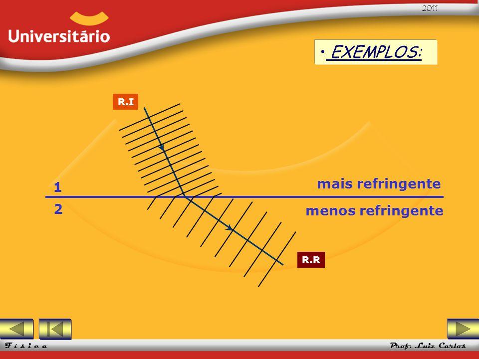 UFRGS 2005 Prof. Luiz Carlos UFRGS 2005 Prof. Luiz Carlos 2011 F í s i c a 1 2 R.I R.R EXEMPLOS: mais refringente menos refringente