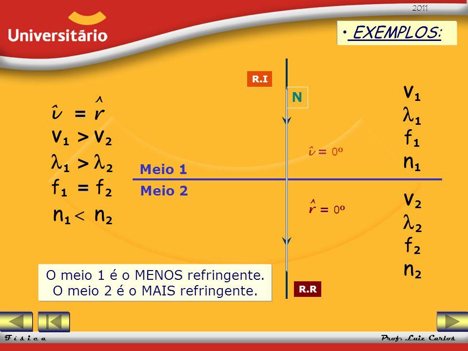 UFRGS 2005 Prof. Luiz Carlos UFRGS 2005 Prof. Luiz Carlos 2011 F í s i c a Meio 1 Meio 2 EXEMPLOS: R.I R.R = î = 0 o V 1 1 f 1 n 1 V 2 2 f 2 n 2 V 1 >