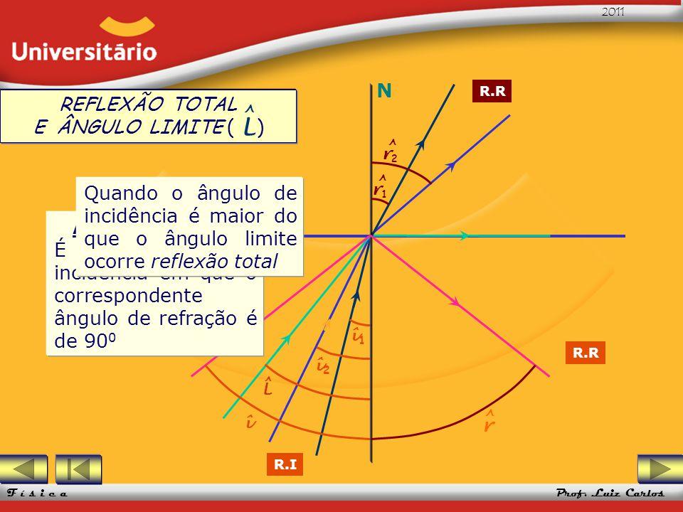 UFRGS 2005 Prof. Luiz Carlos UFRGS 2005 Prof. Luiz Carlos 2011 F í s i c a 1 2 R.I L ^ î1î1 î2î2 î REFLEXÃO TOTAL E ÂNGULO LIMITE ( ) L ^ N r ^ r1r1 ^