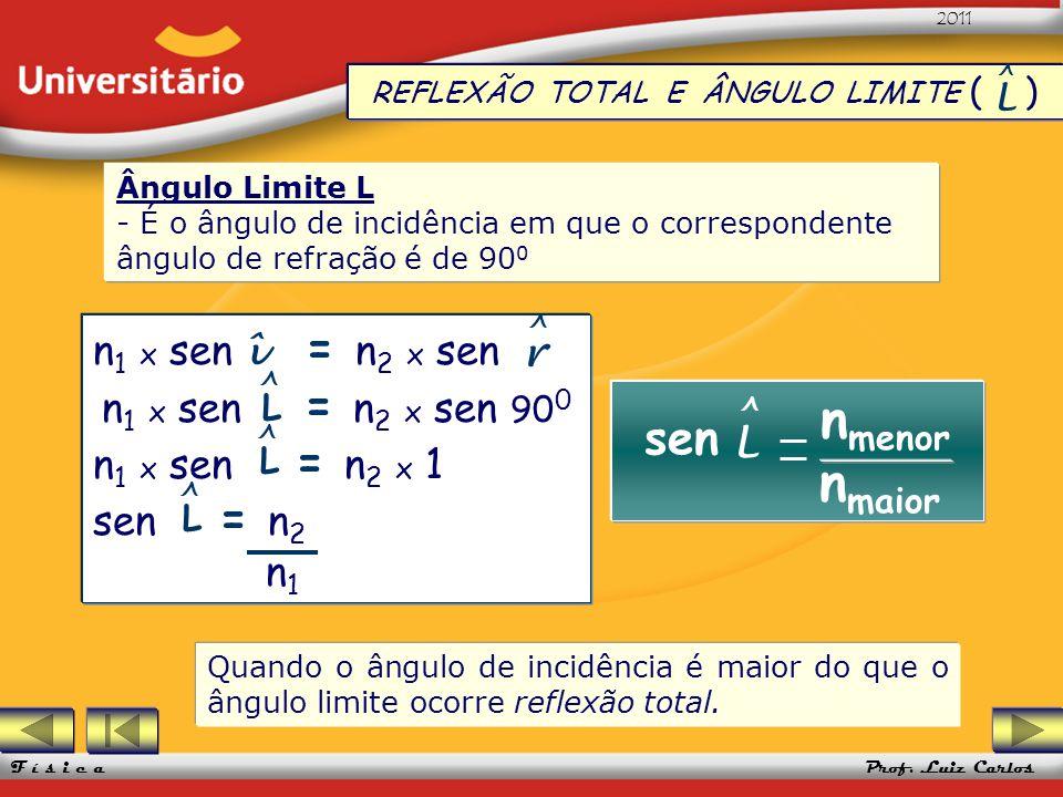 UFRGS 2005 Prof. Luiz Carlos UFRGS 2005 Prof. Luiz Carlos 2011 F í s i c a REFLEXÃO TOTAL E ÂNGULO LIMITE ( ) L ^ Ângulo Limite L - É o ângulo de inci