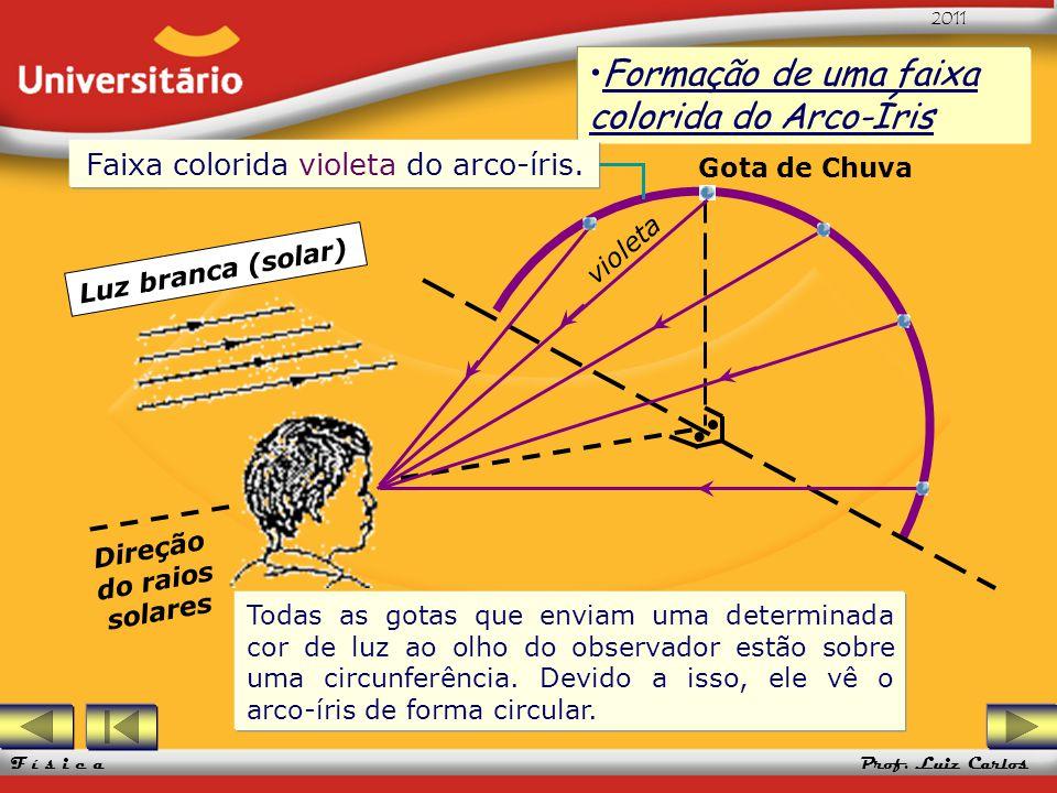 UFRGS 2005 Prof. Luiz Carlos UFRGS 2005 Prof. Luiz Carlos 2011 F í s i c a Formação de uma faixa colorida do Arco-ÍrisFormação de uma faixa colorida d