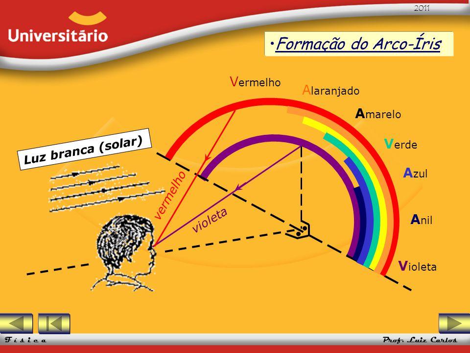 UFRGS 2005 Prof. Luiz Carlos UFRGS 2005 Prof. Luiz Carlos 2011 F í s i c a Formação do Arco-Íris Luz branca (solar) violeta vermelho V ermelho A laran