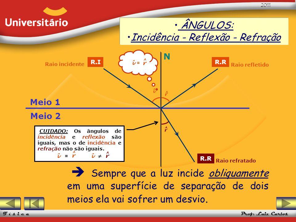 UFRGS 2005 Prof. Luiz Carlos UFRGS 2005 Prof. Luiz Carlos 2011 F í s i c a Sempre que a luz incide obliquamente em uma superfície de separação de dois