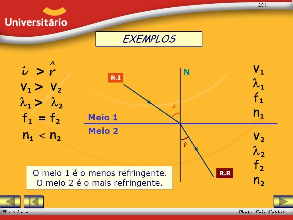 UFRGS 2005 Prof. Luiz Carlos UFRGS 2005 Prof. Luiz Carlos 2011 F í s i c a Meio 1 Meio 2 N R.I R.R î r ^ V 1 1 f 1 n 1 V 2 2 f 2 n 2 O meio 1 é o meno