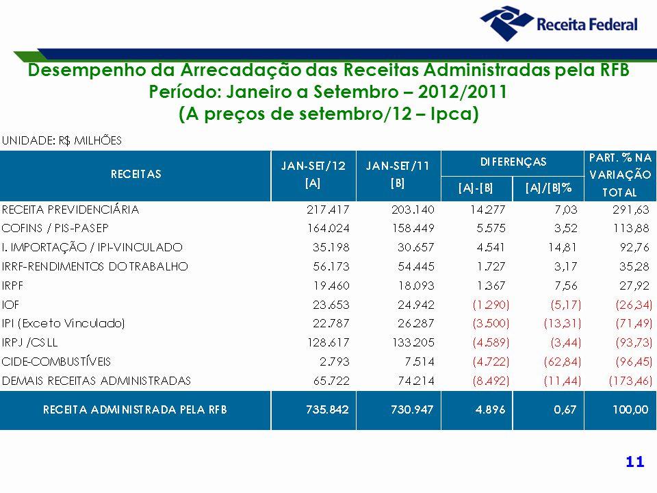 11 Desempenho da Arrecadação das Receitas Administradas pela RFB Período: Janeiro a Setembro – 2012/2011 (A preços de setembro/12 – Ipca)